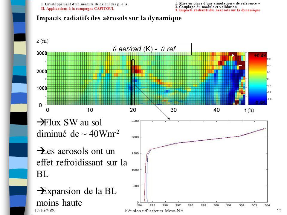 Flux SW au sol diminué de ~ 40Wm-2