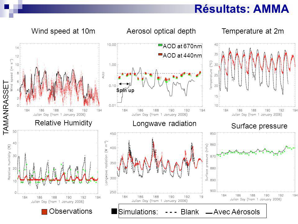Résultats: AMMA Wind speed at 10m Aerosol optical depth