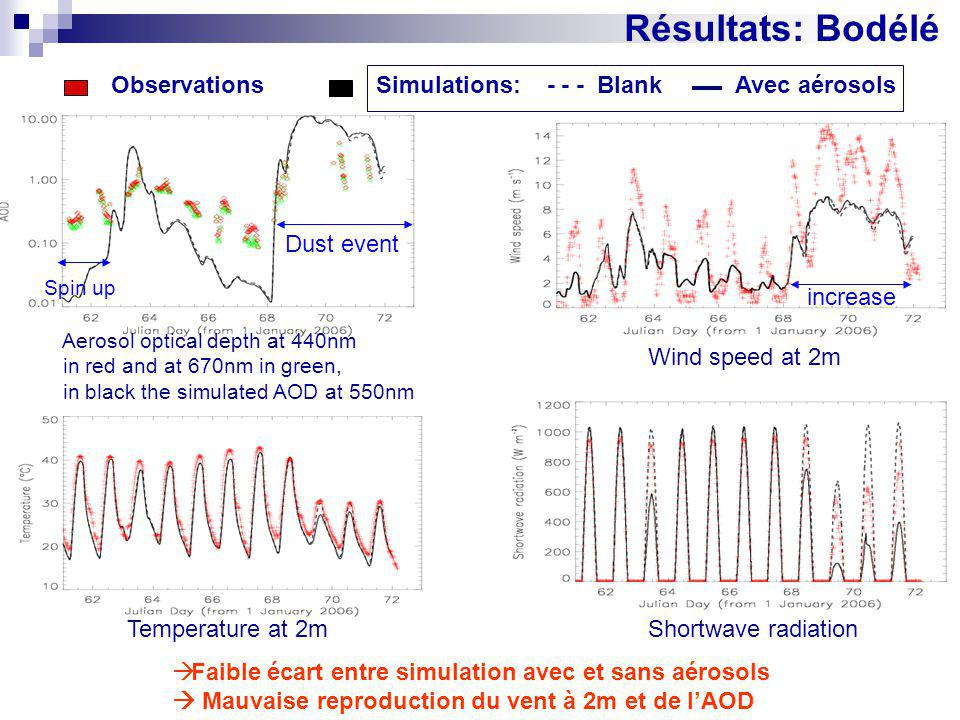 Résultats: Bodélé Observations Simulations: - - - Blank Avec aérosols