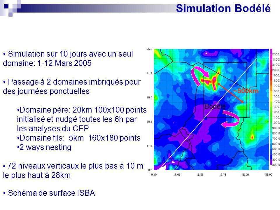 Simulation Bodélé • Simulation sur 10 jours avec un seul domaine: 1-12 Mars 2005. • Passage à 2 domaines imbriqués pour des journées ponctuelles.
