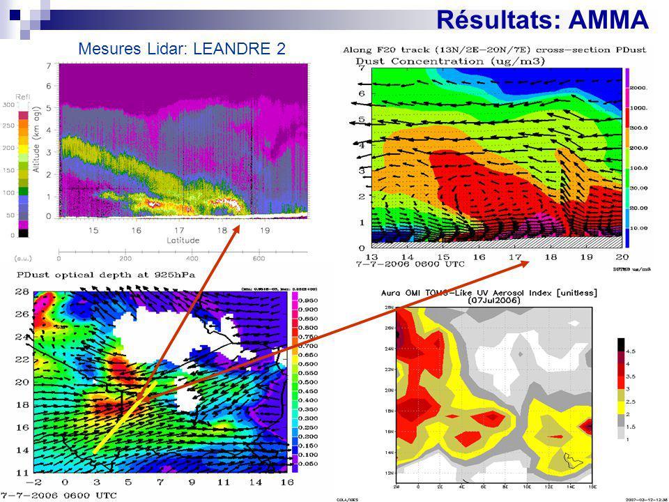 Résultats: AMMA Mesures Lidar: LEANDRE 2