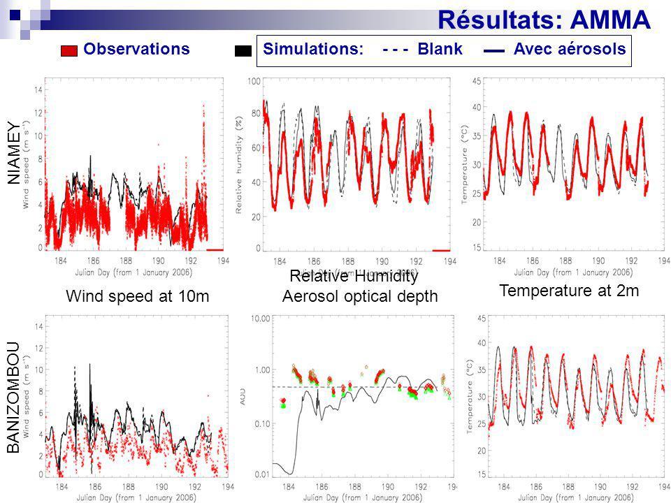 Résultats: AMMA Observations Simulations: - - - Blank Avec aérosols