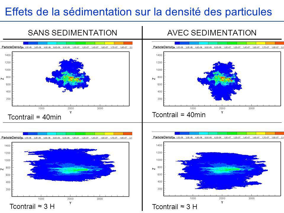 Effets de la sédimentation sur la densité des particules