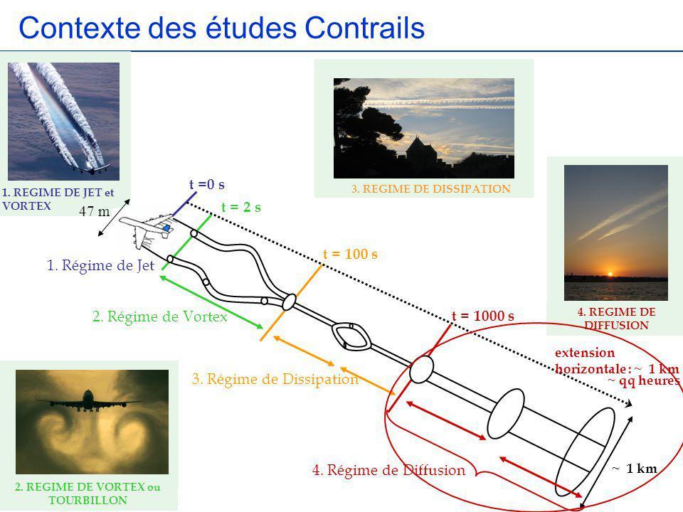 2. REGIME DE VORTEX ou TOURBILLON