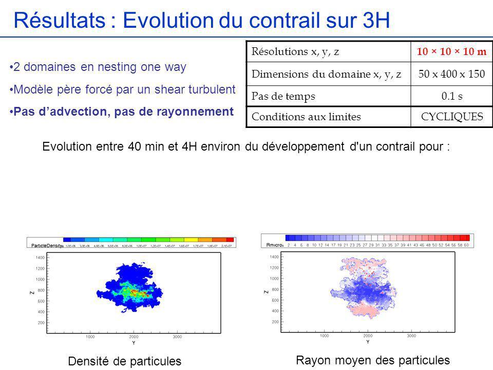 Résultats : Evolution du contrail sur 3H