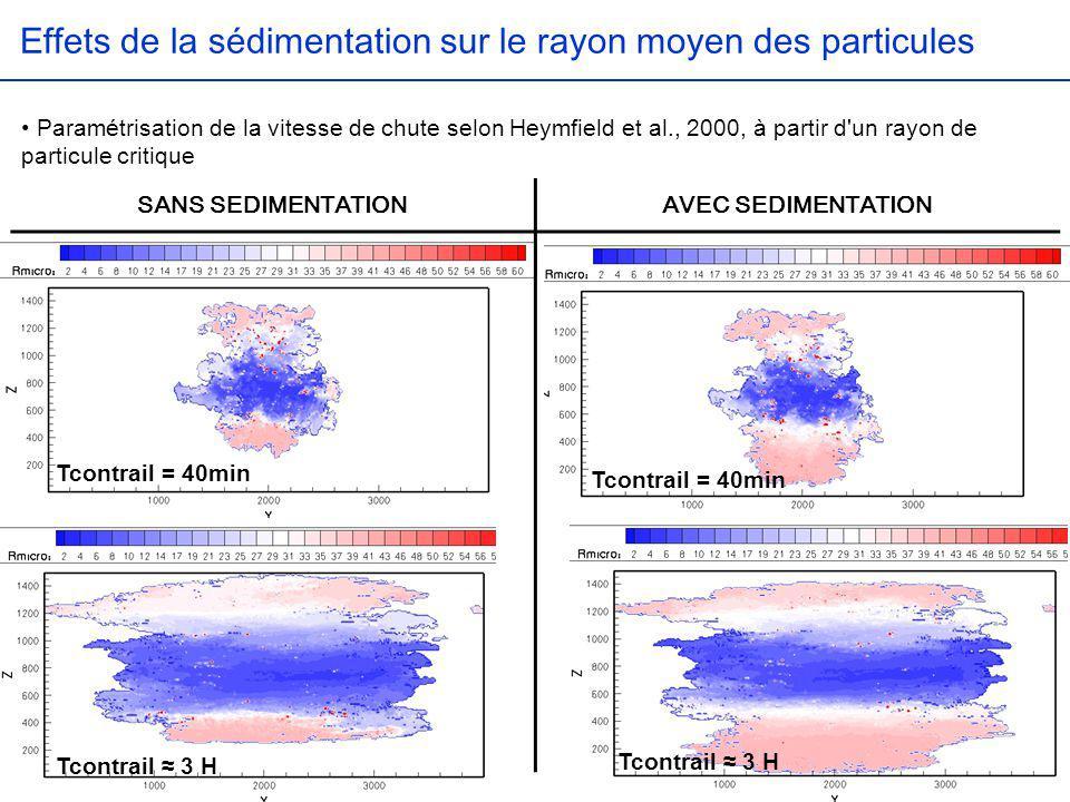 Effets de la sédimentation sur le rayon moyen des particules
