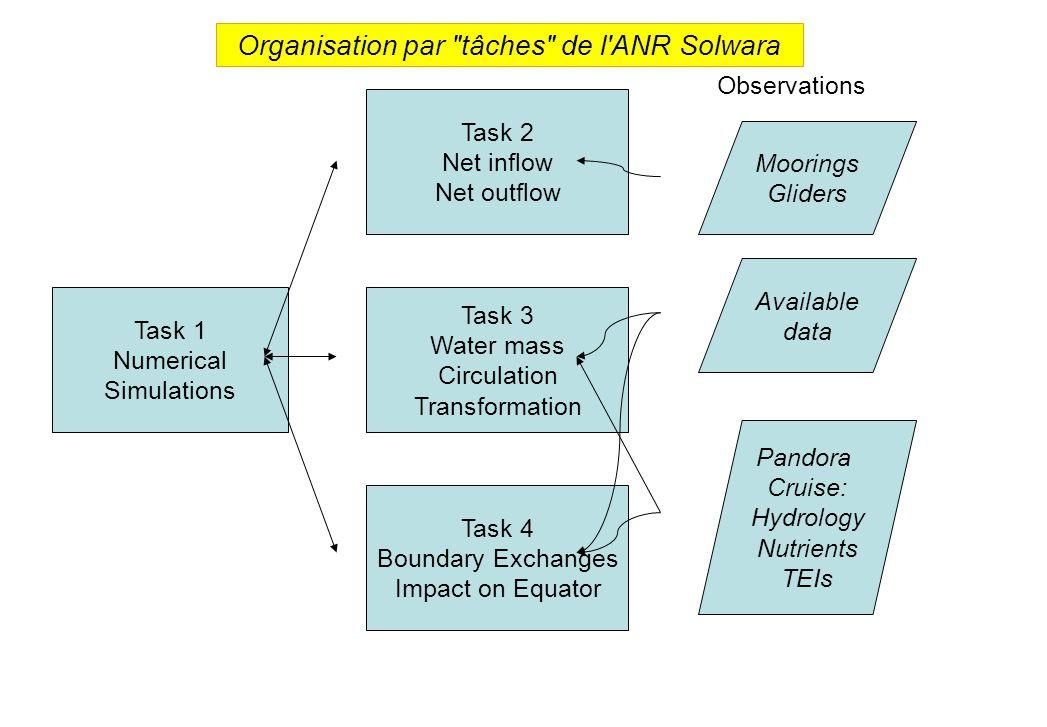 Organisation par tâches de l ANR Solwara
