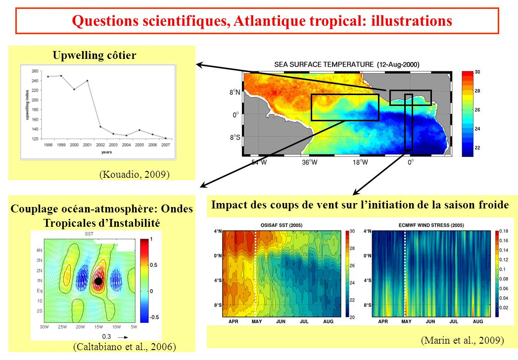 Questions scientifiques, Atlantique tropical: illustrations