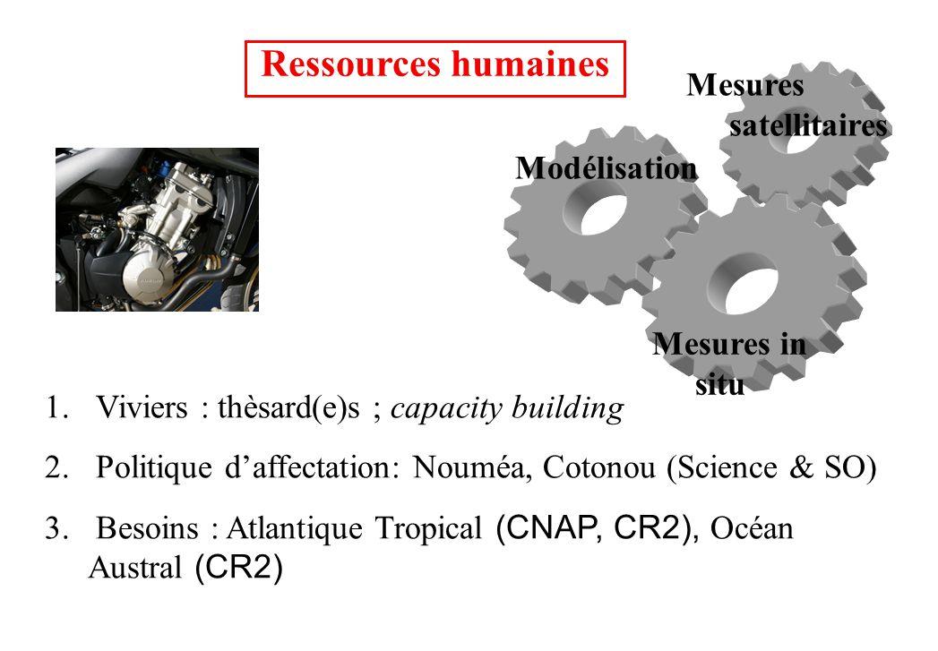 Ressources humaines Mesures satellitaires Modélisation Mesures in situ