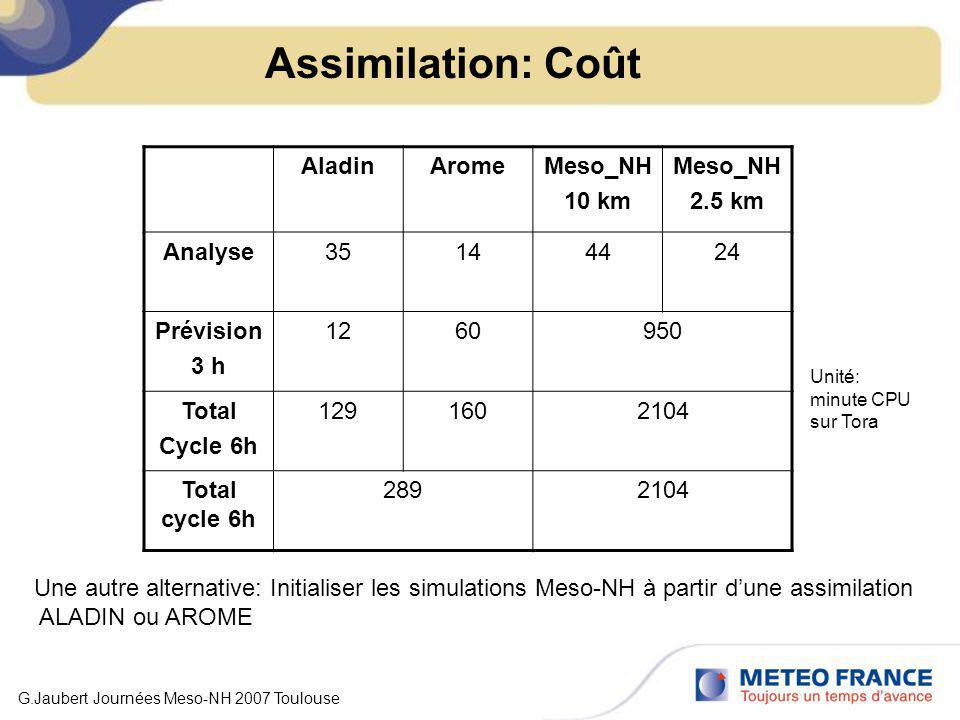 Assimilation: Coût Aladin Arome Meso_NH 10 km 2.5 km Analyse 35 14 44