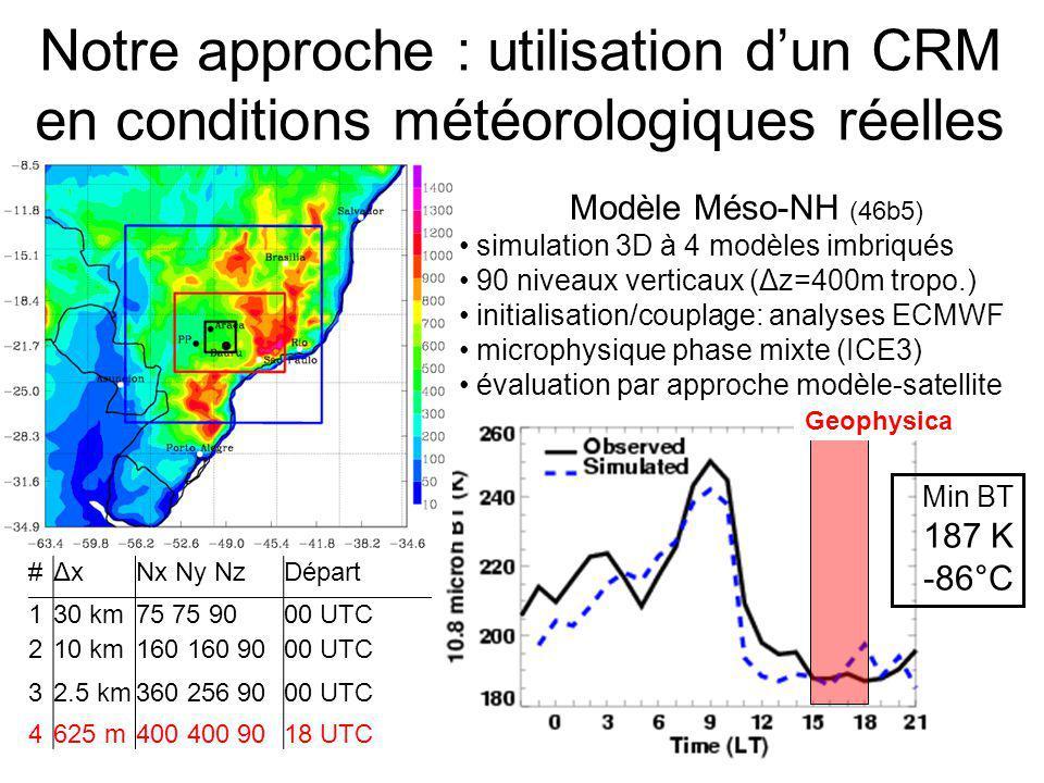Notre approche : utilisation d'un CRM en conditions météorologiques réelles