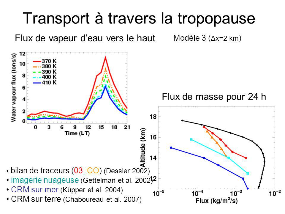 Transport à travers la tropopause