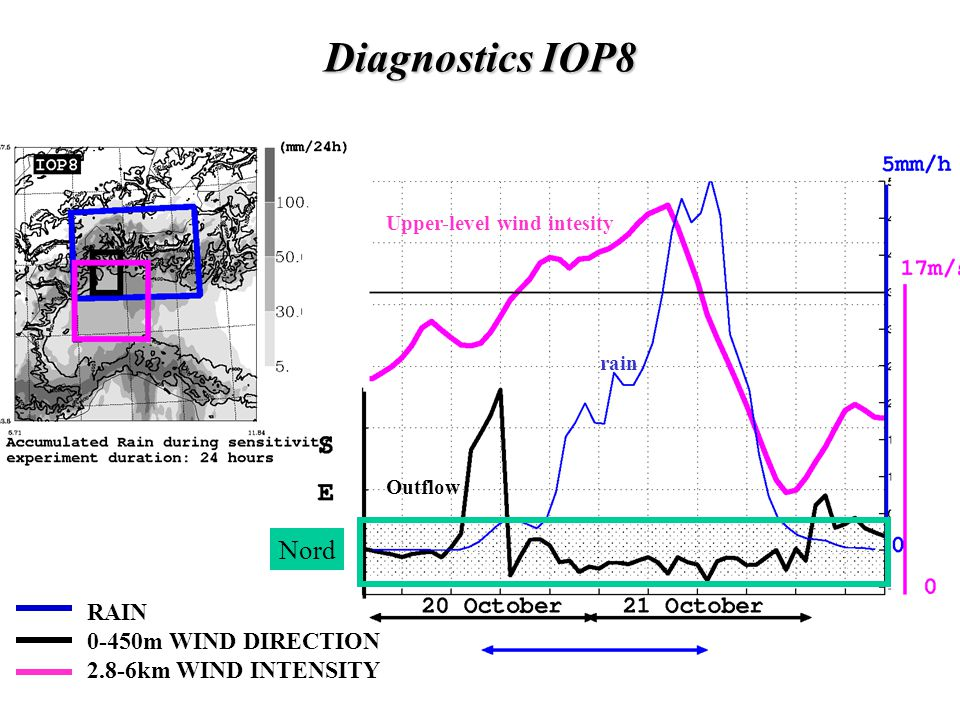 Diagnostics IOP8 Nord RAIN 0-450m WIND DIRECTION