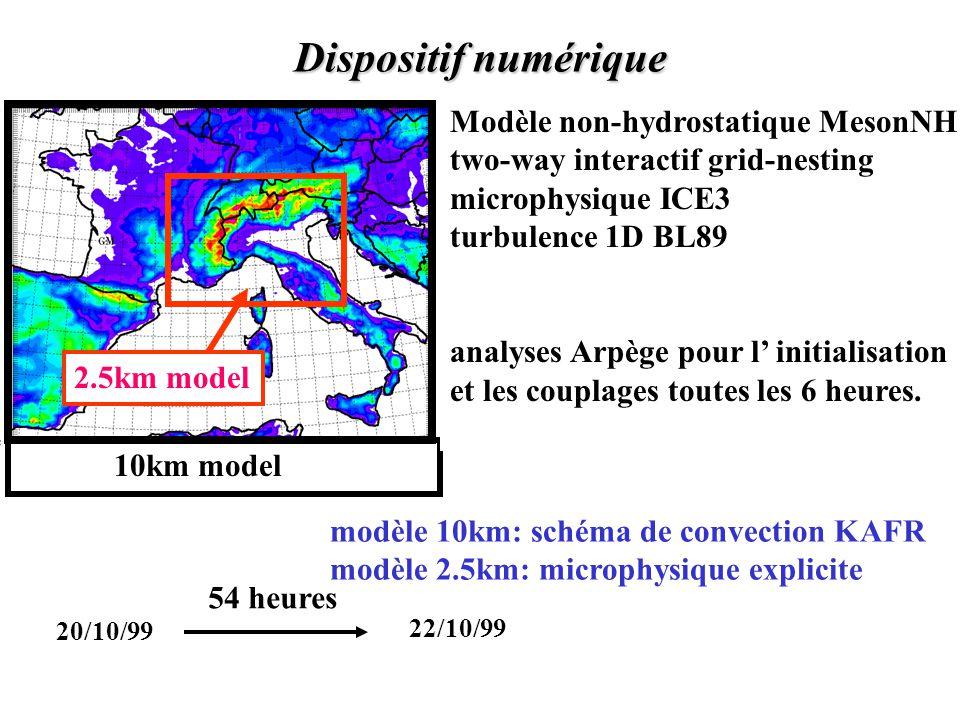 Dispositif numérique Modèle non-hydrostatique MesonNH