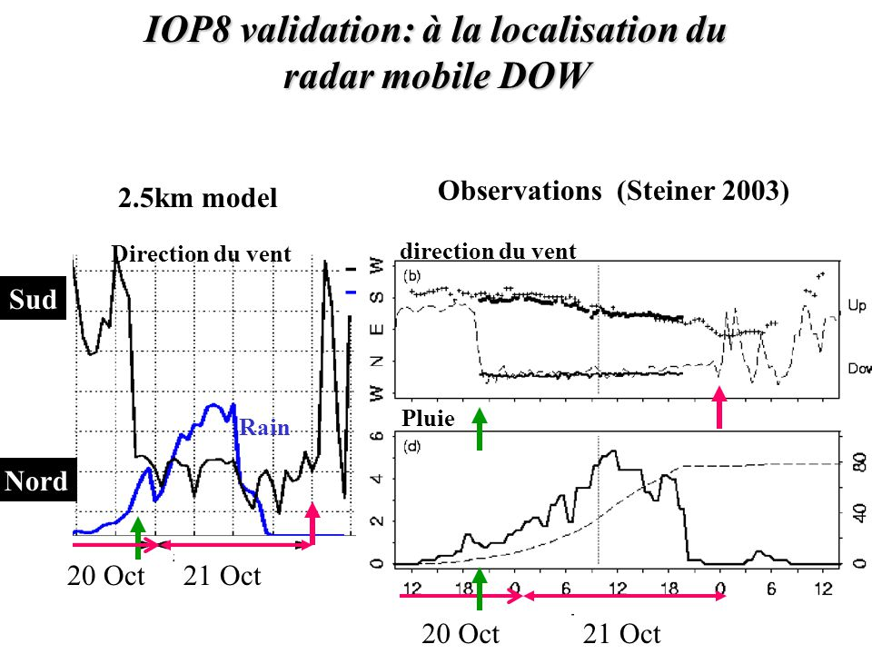 IOP8 validation: à la localisation du radar mobile DOW