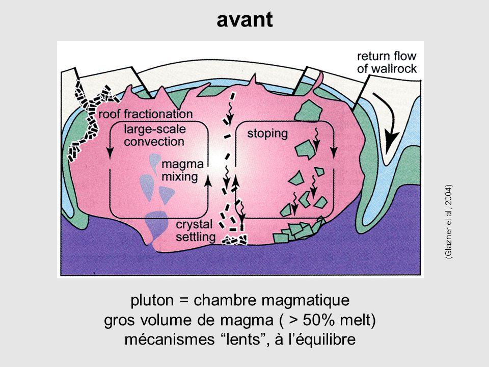 avant pluton = chambre magmatique