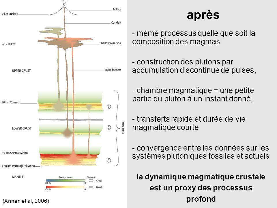 la dynamique magmatique crustale est un proxy des processus profond