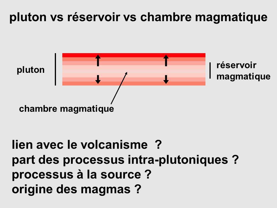 pluton vs réservoir vs chambre magmatique