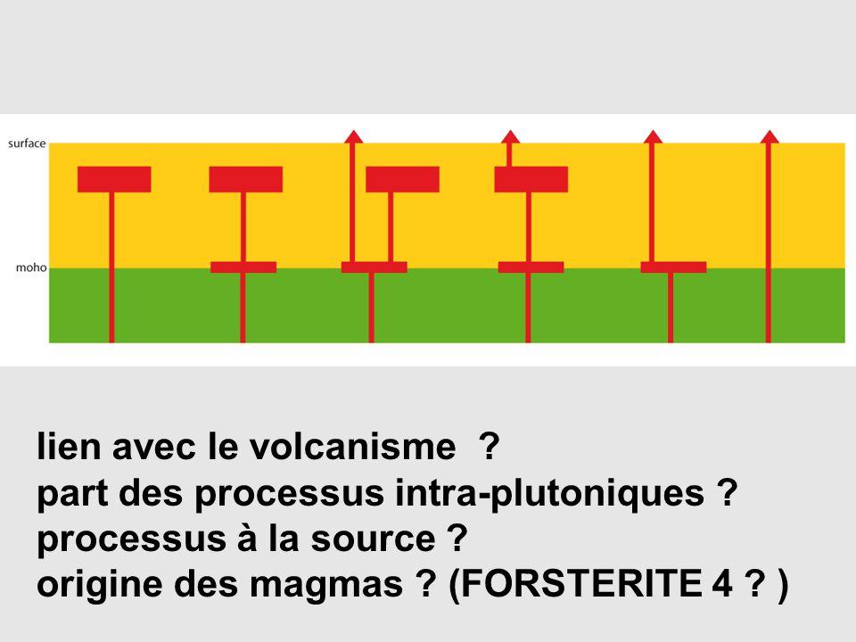 lien avec le volcanisme