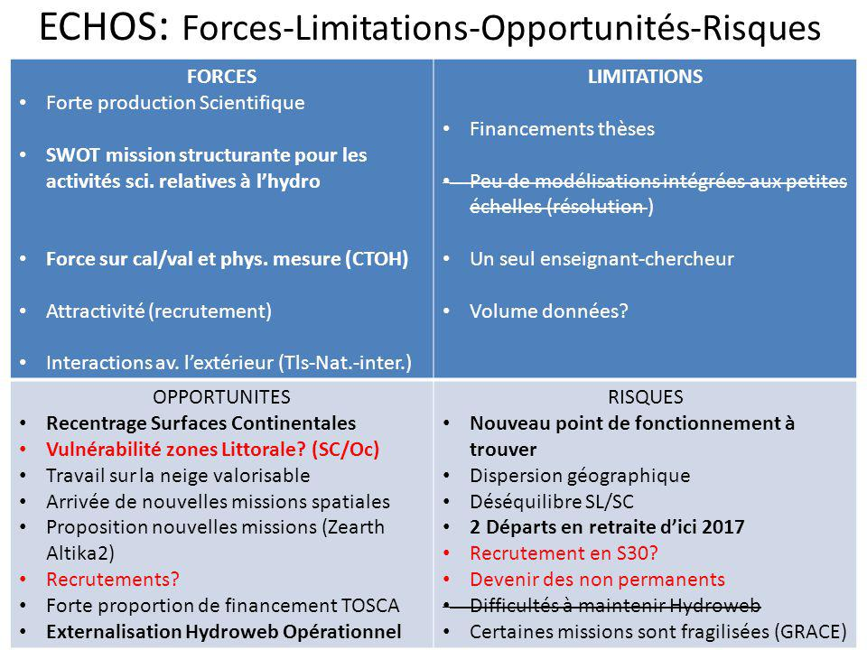 ECHOS: Forces-Limitations-Opportunités-Risques