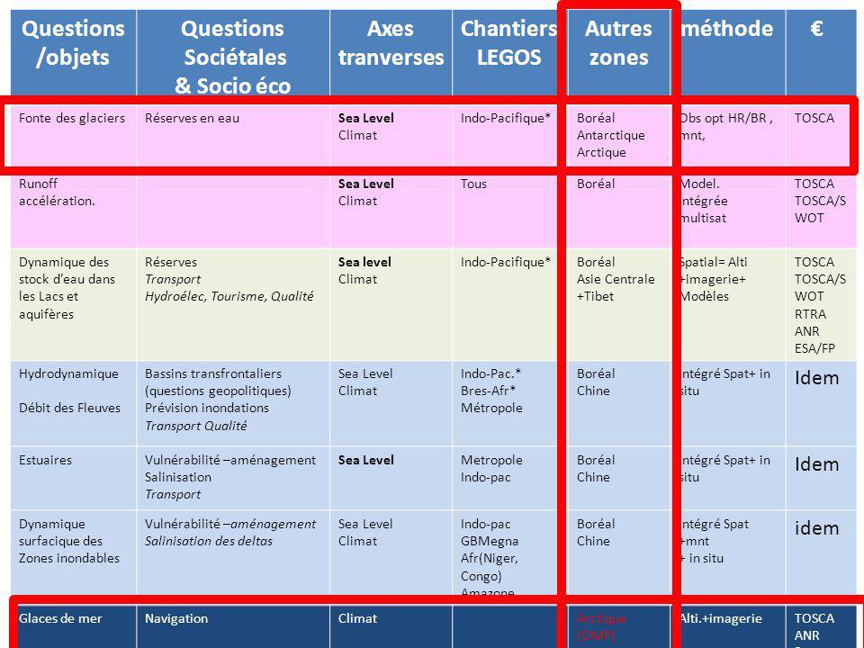 Questions /objets Questions Sociétales & Socio éco Axes tranverses