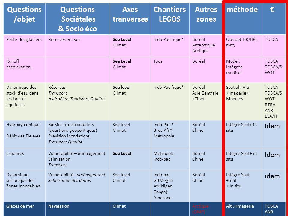 Questions /objet Questions Sociétales & Socio éco Axes tranverses