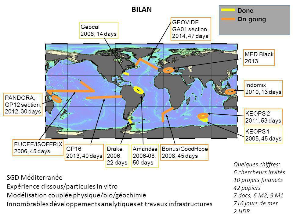 BILAN SGD Méditerranée Expérience dissous/particules in vitro