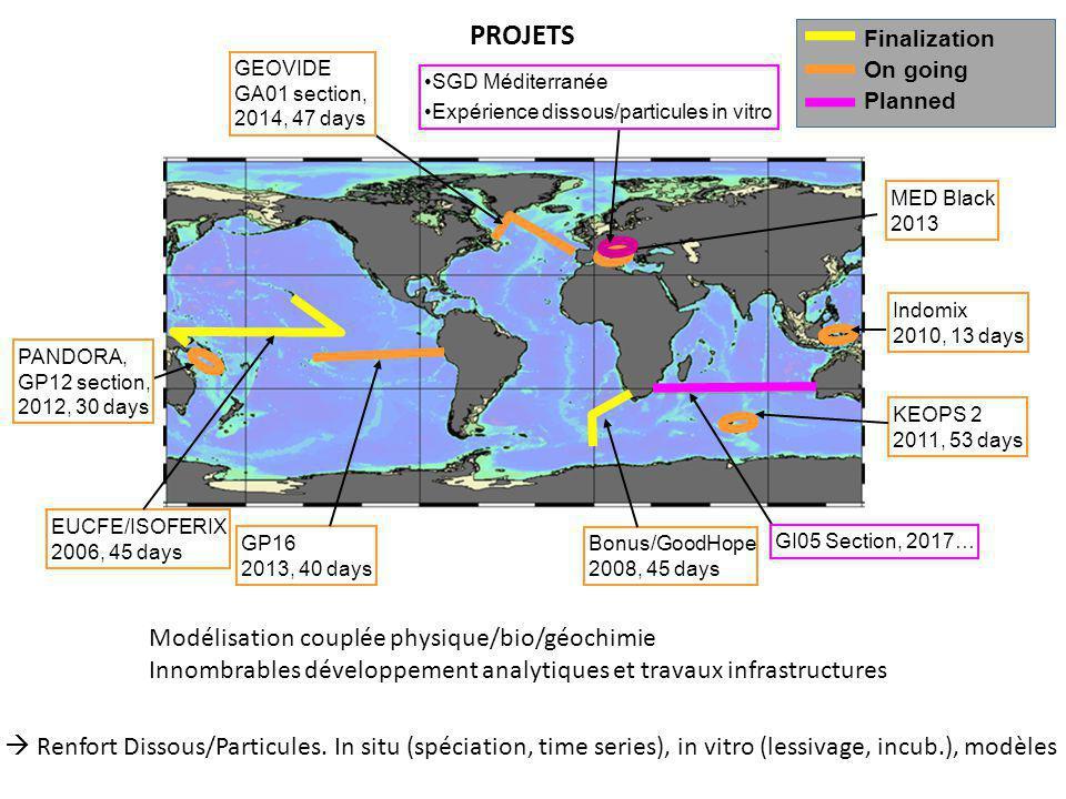 PROJETS Modélisation couplée physique/bio/géochimie