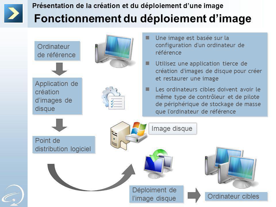 Fonctionnement du déploiement d'image