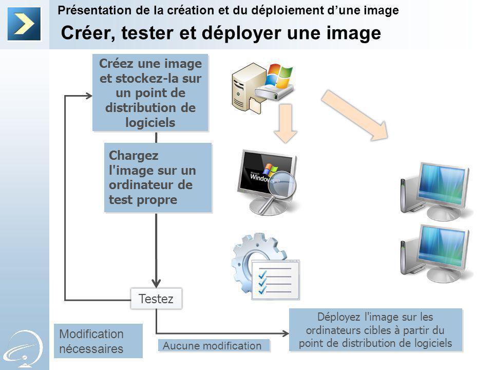 Créer, tester et déployer une image