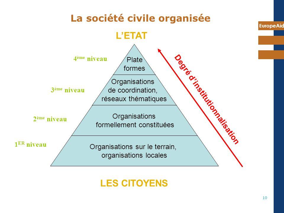 La société civile organisée
