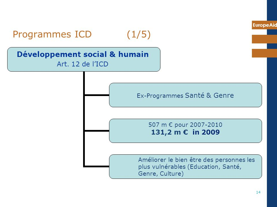 7 mai 2009 Programmes ICD (1/5) Same structure for the following programmes, IiP… included in the DCI (art 12)regulation:
