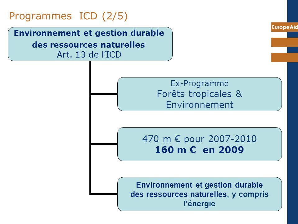7 mai 2009 Programmes ICD (2/5) Louis is head of Sector for Environment pgm: