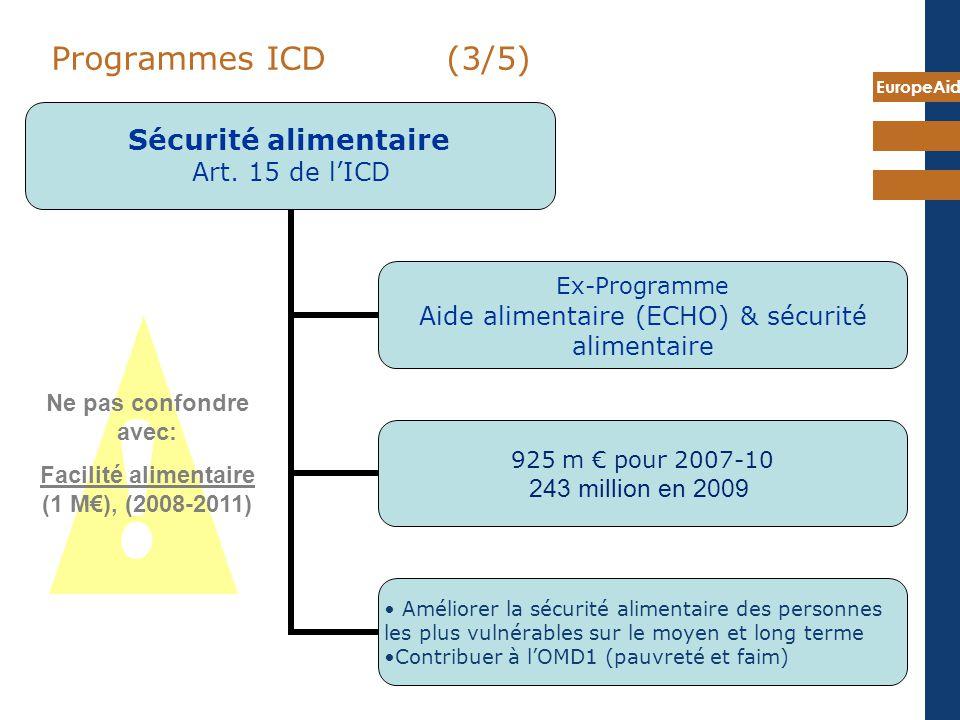 Facilité alimentaire (1 M€), (2008-2011)