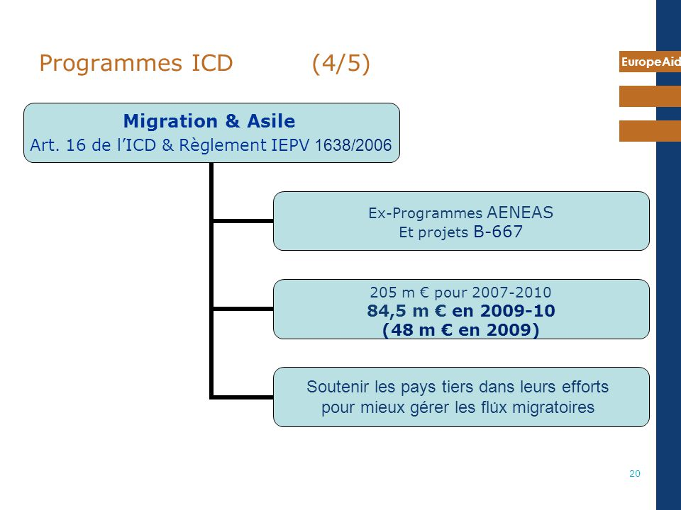 7 mai 2009 Programmes ICD (4/5) Last DCI program (art 16) is Migration & Asylum.