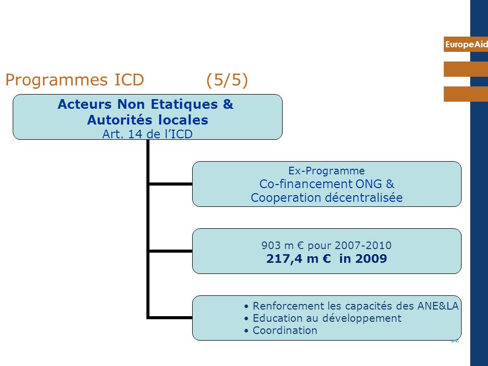 Programmes ICD (5/5) 7 mai 2009 Same structure for each Programmes: