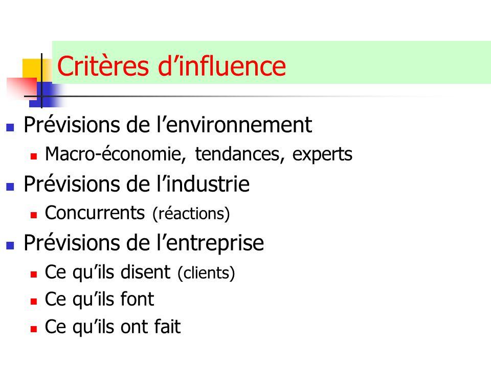 Critères d'influence Prévisions de l'environnement