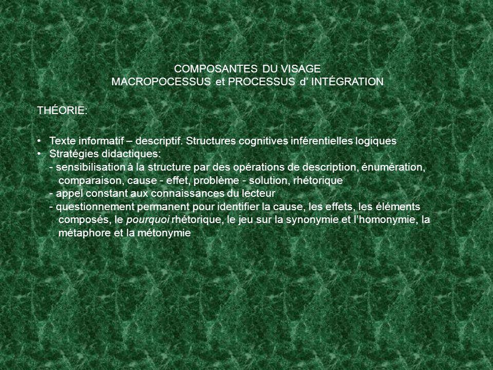 MACROPOCESSUS et PROCESSUS d' INTÉGRATION