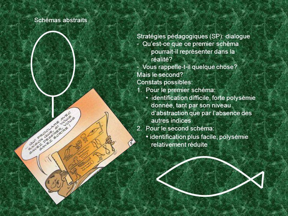 Schémas abstraits Stratégies pédagogiques (SP): dialogue. - Qu'est-ce que ce premier schéma pourrait-il représenter dans la réalité