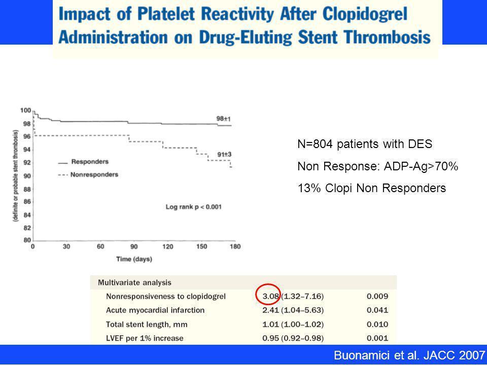Non Response: ADP-Ag>70% 13% Clopi Non Responders