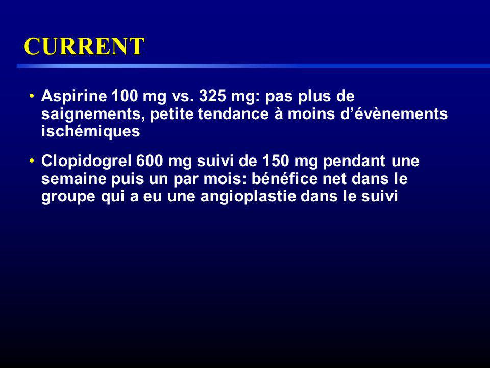 CURRENT Aspirine 100 mg vs. 325 mg: pas plus de saignements, petite tendance à moins d'évènements ischémiques.
