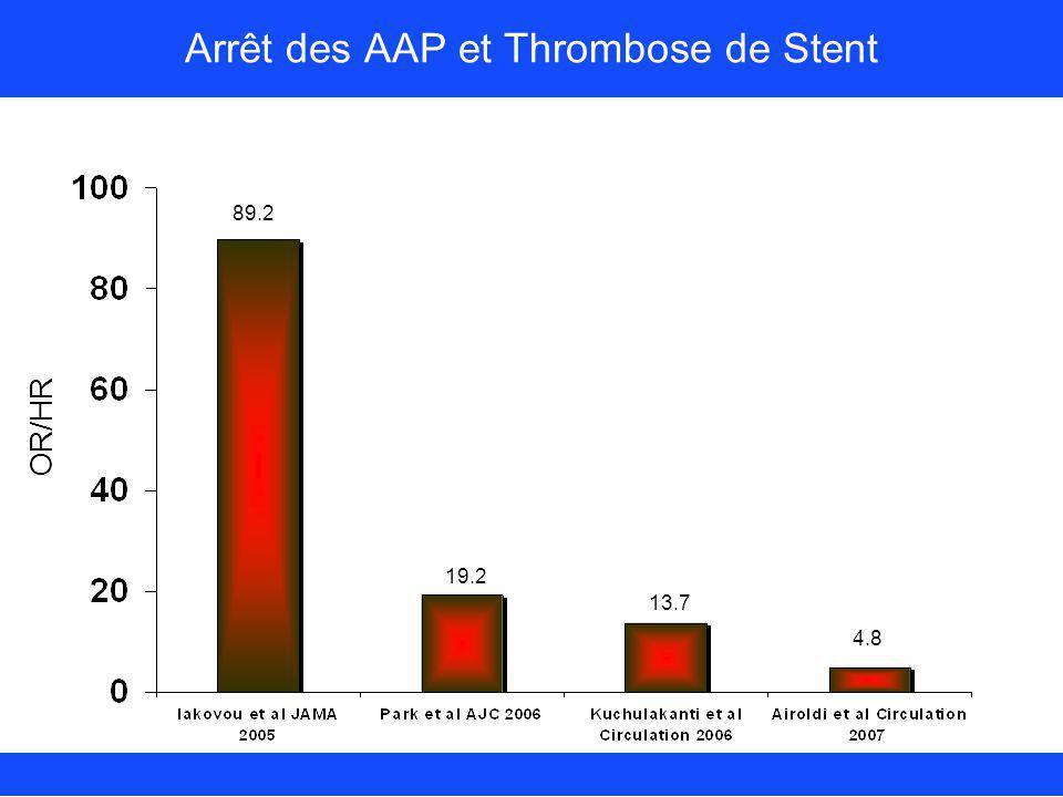 Arrêt des AAP et Thrombose de Stent