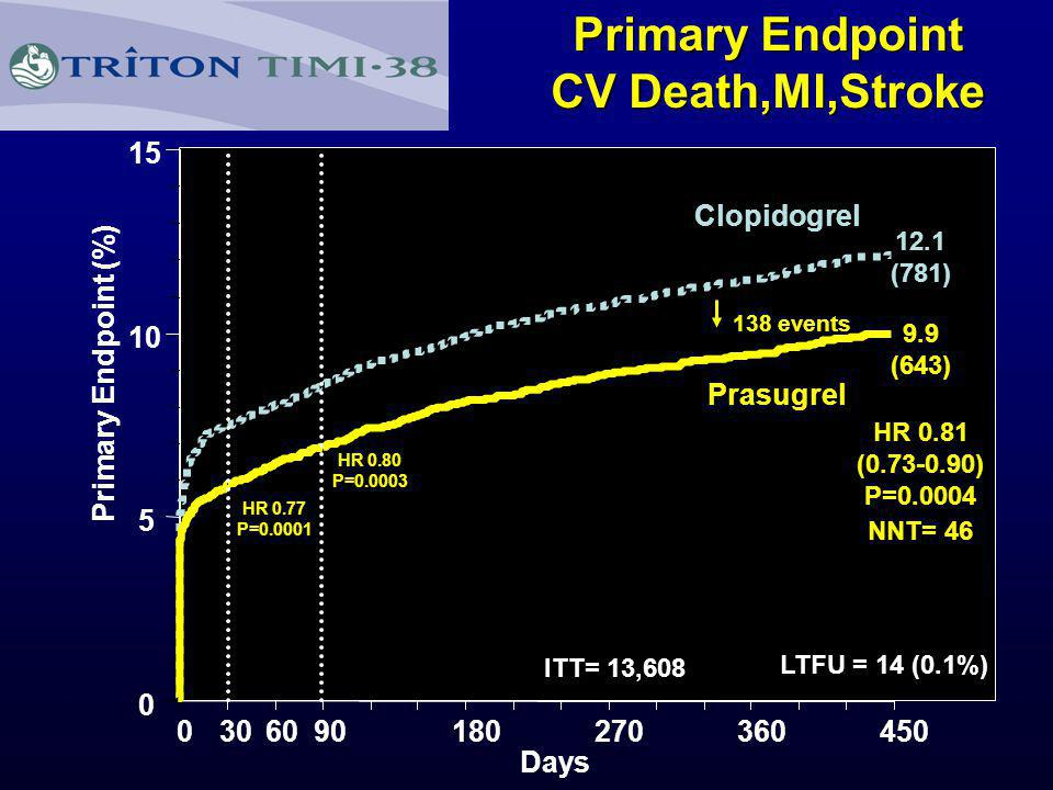 Primary Endpoint CV Death,MI,Stroke