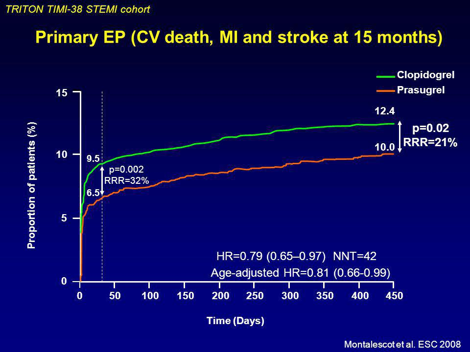 Primary EP (CV death, MI and stroke at 15 months)