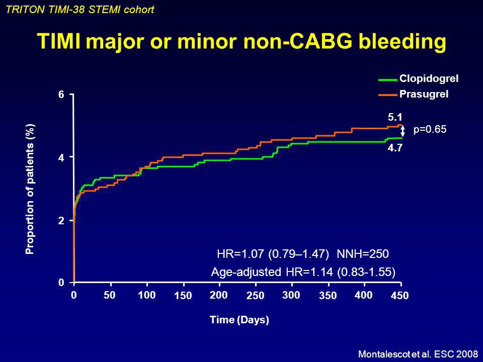 TIMI major or minor non-CABG bleeding