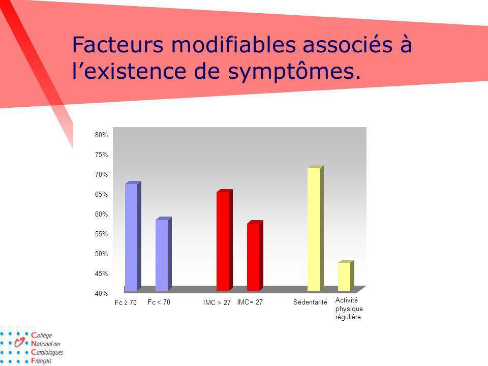 Facteurs modifiables associés à l'existence de symptômes.