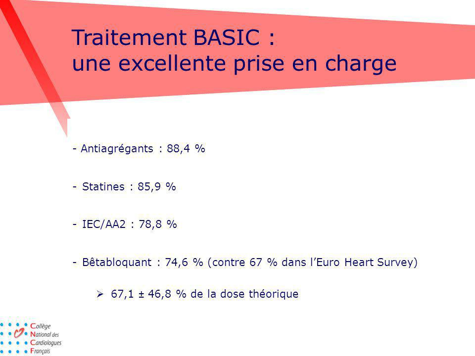 Traitement BASIC : une excellente prise en charge