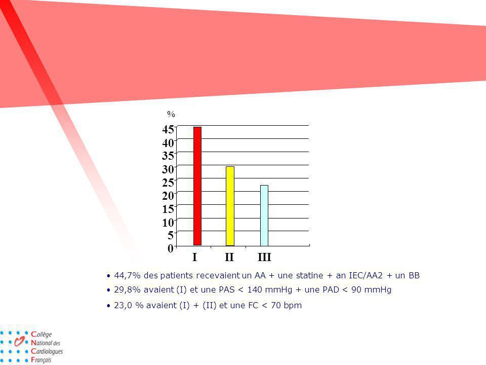 % 45. 44,7% des patients recevaient un AA + une statine + an IEC/AA2 + un BB. 40. 35. 30.