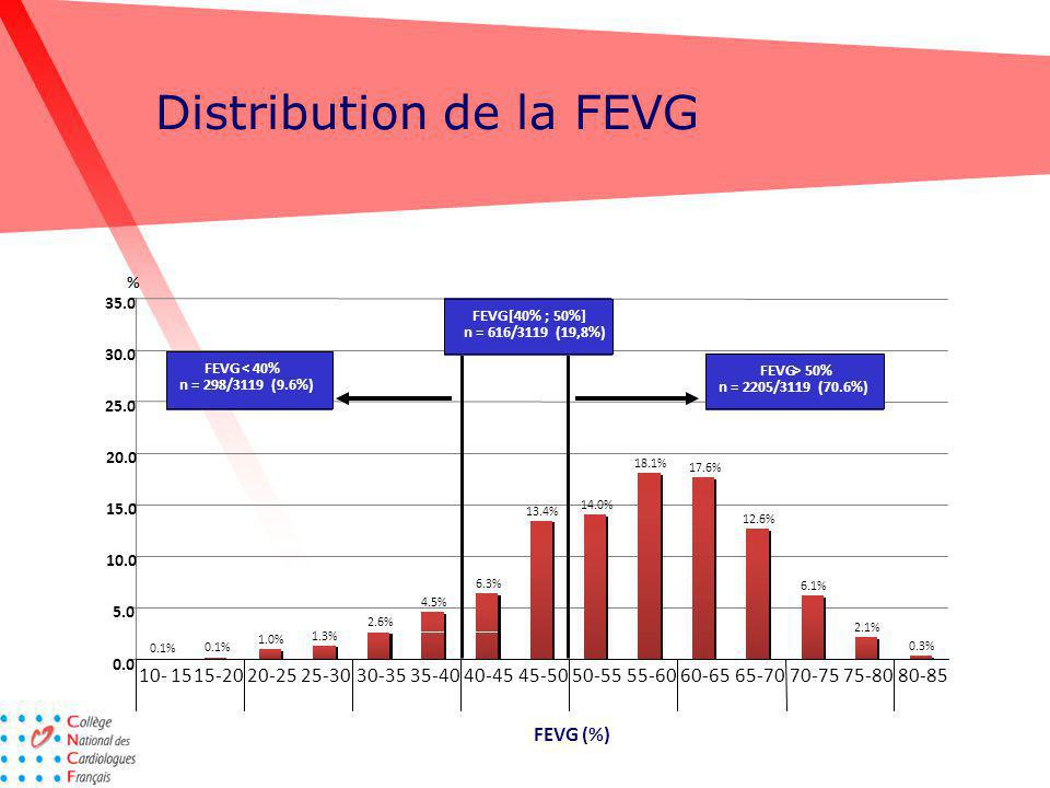 Distribution de la FEVG