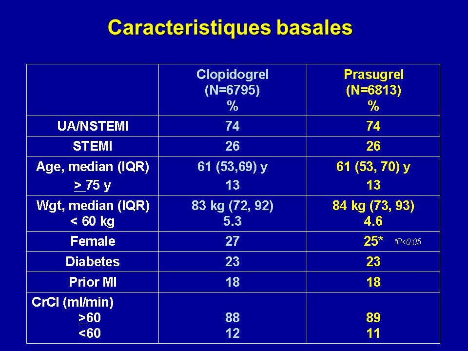 Caracteristiques basales